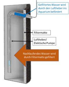 hamburger-mattenfilter-als-aquarium-filter