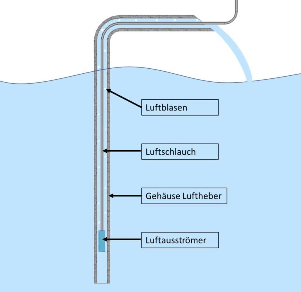 Luftheber Aquarium Skizze