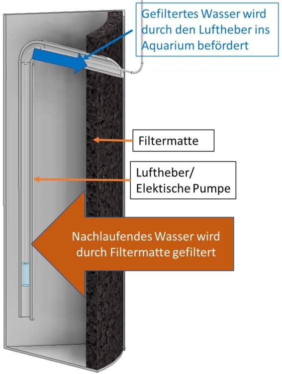 hamburger-mattenfilter-hmf-funktion-aquariumfilter